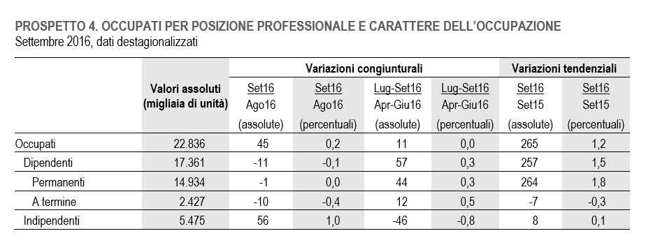 L'Istat comunica i dati sull'occupazione per settembre 2016. Aumentano solo i lavoratori indipendenti