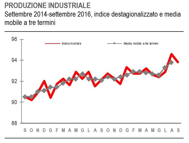Settembre 2016. Produzione industriale in calo rispetto ad agosto, ma l'andamento rimane positivo