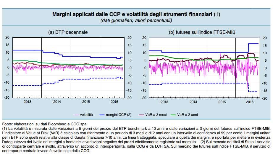 Bankitalia pubblica il rapporto sulla stabilità finanziaria e indica incertezze sui mercati in relazione al referendum