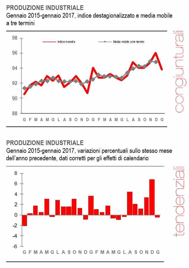 In calo la produzione industriale a gennaio 2017