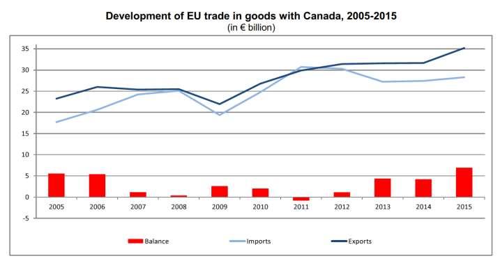 E vai col CETA. Il Senato si appresta a votare la ratifica degli accordi tra UE e Canada