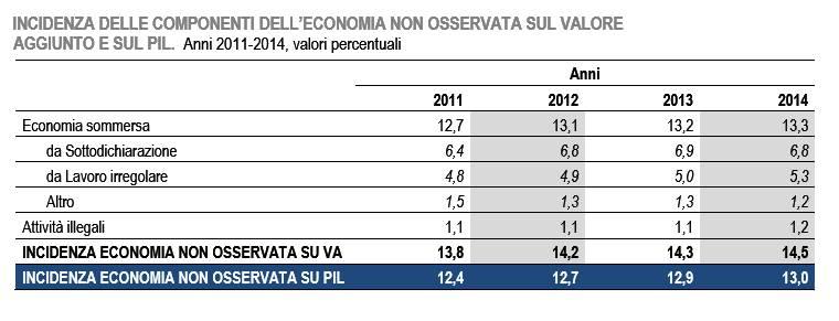 L'incidenza dell'economia sommersa nel 2014 vale il 13% del Pil
