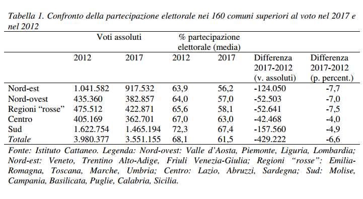 L'andamento della partecipazione al voto degli italiani nell'analisi dell'Istituto Cattaneo sulle elezioni 2017