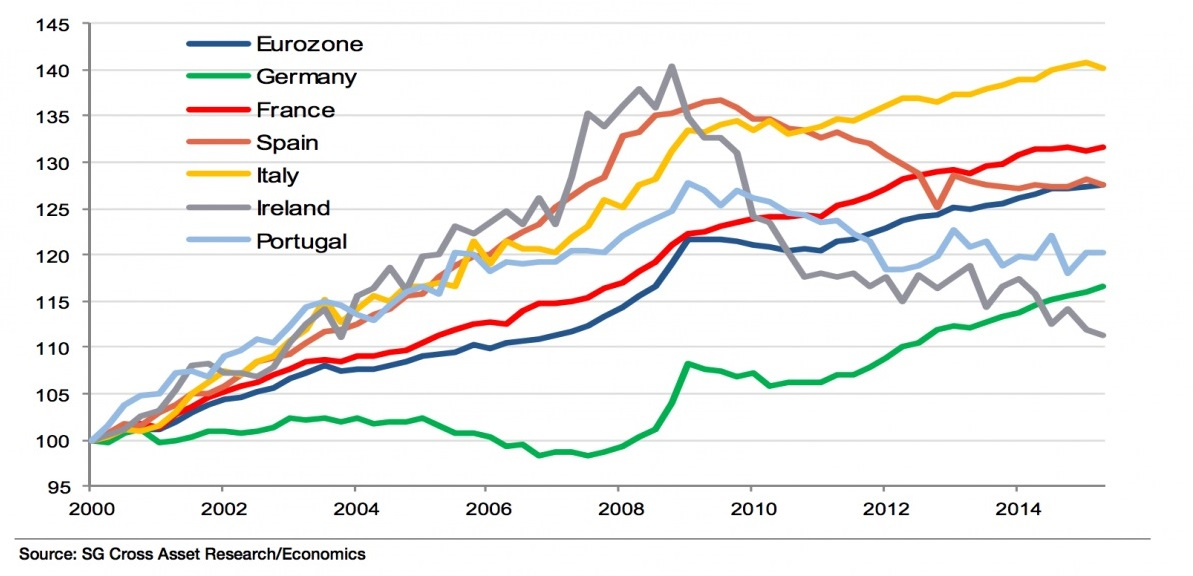 Fosche le previsioni sull'economia italiana e l'eurozona in un'analisi della Société Générale