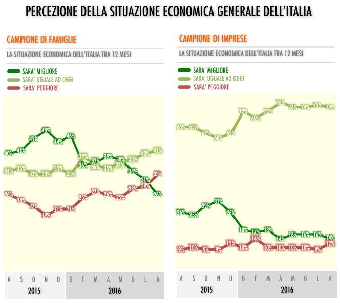 Tecnè e Fondazione Di Vittorio: negative le previsioni per il futuro di imprese e famiglie