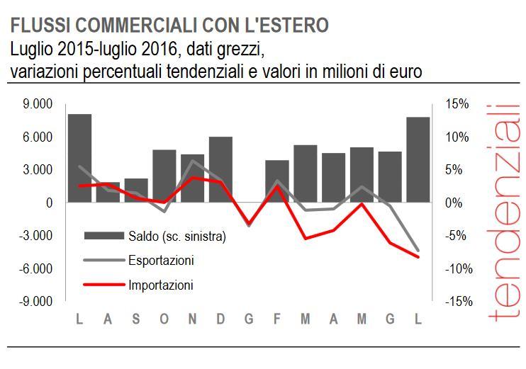 Istat: a luglio 2016 le esportazioni dell'Italia sono in calo