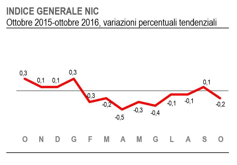 L'Italia di nuovo in deflazione con valori simili a quelli di inizio anno