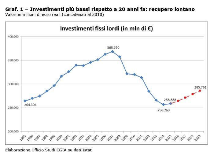 Il PIL italiano non cresce? Dal 2007 al 2015 gli investmenti in Italia sono crollati di 110 miliardi