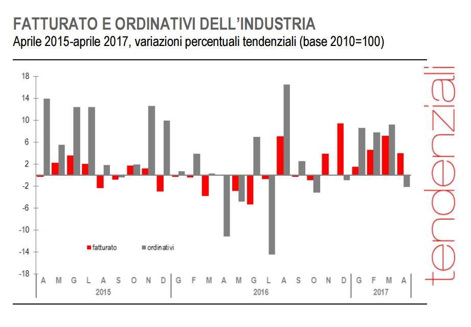 Ad aprile, nell'industria, orinativi e fatturato in calo, con quest'ultimo che riporta l'indice sui livelli di febbraio