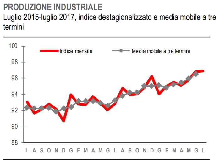Istat, stabile la produzione industriale a luglio 2017
