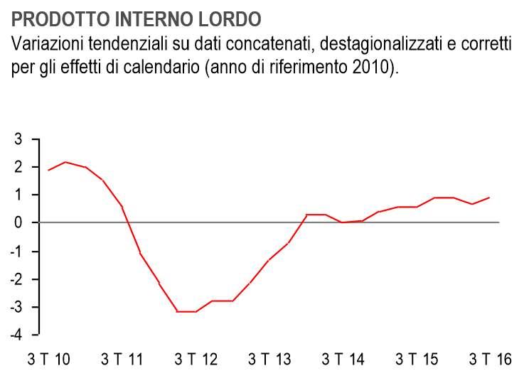 Il PIL italiano cresce del +0,3% nel III trimestre 2016. Allo 0,8% la crescita prevista per il 2016