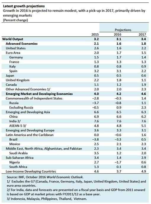 L'allarme del FMI: bassa crescita e pericolo di politiche protezionistiche