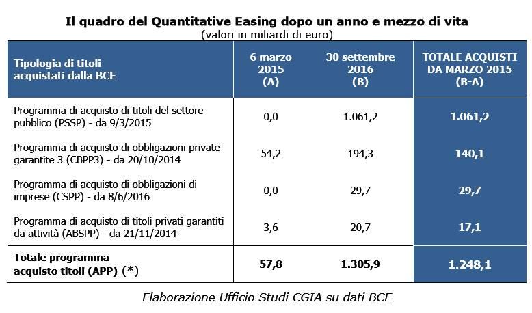 Quasi nulli gli effetti del Quantitative Easing per l'economia dell'area euro