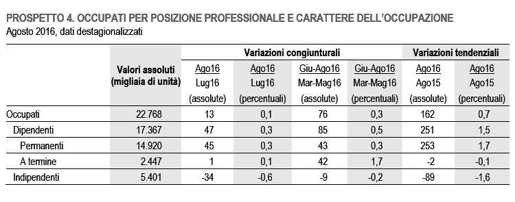 Ad agosto 2016 l'occupazione cresce dello 0,1% rispetto a luglio