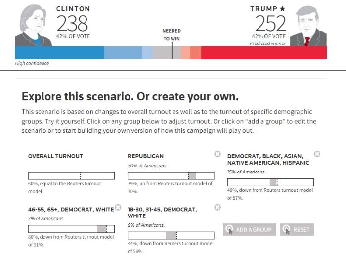 E' online States of the Nation, un tool di Reuters e Ipsos per fare le vostre previsioni sulle elezioni Usa