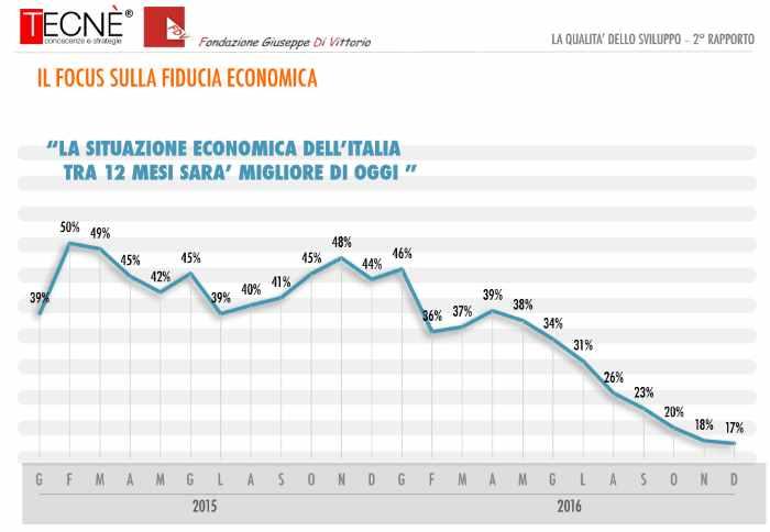 Lo stato di salute dell'Italia: il ceto medio è più fragile, aumentano i poveri