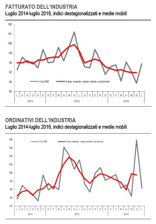 A luglio 2016 fatturato e ordinativi dell'industria sono in calo rispetto ad un anno fa