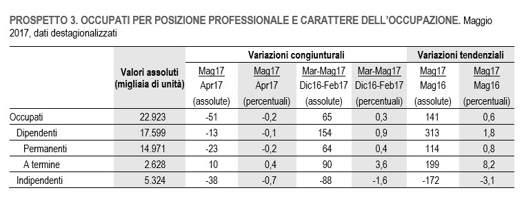 Istat, a maggio 2017 occupazione in calo rispetto al mese di aprile