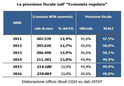 Nonostante la propaganda di Renzi, il peso reale del fisco in Italia è al 49%