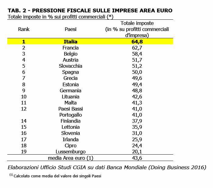 Le imprese italiane sono quelle che in Europa pagano più tasse