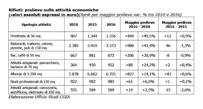 La raccolta dei rifiuti costa agli italiani 8,8 miliardi all'anno. Ma sono giustificati?