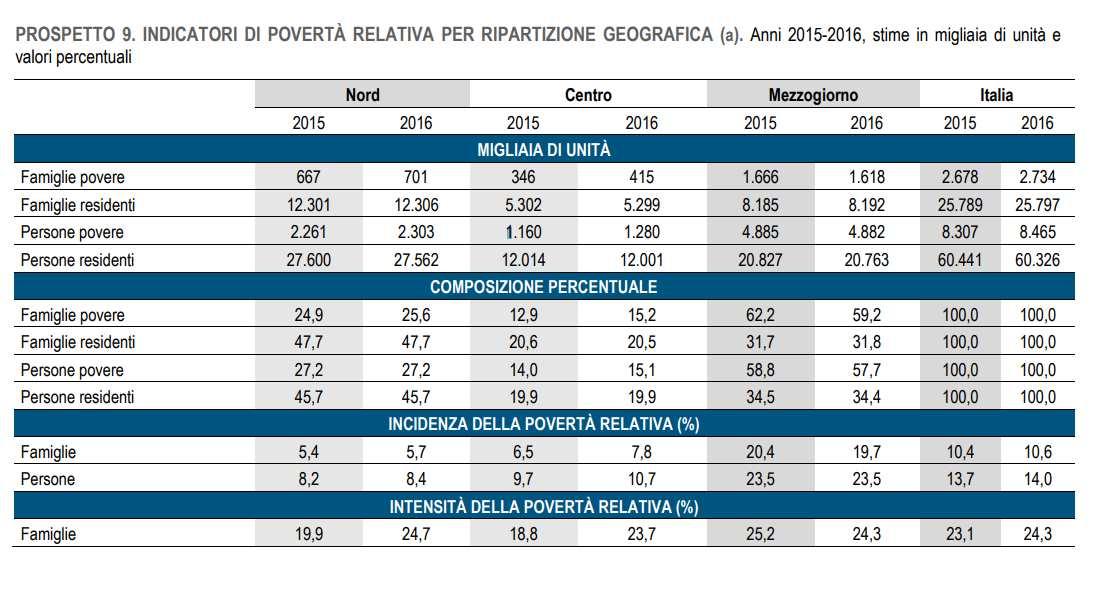 L'Istat pubblica il rapporto sulla povertà in Italia nel 2016