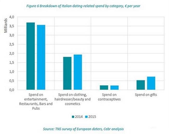 L'Italia è il paese, in Europa, dove si spende di più per gli appuntamenti... galanti!
