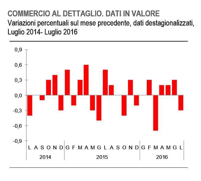Istat: in calo il commercio al dettaglio per luglio 2016