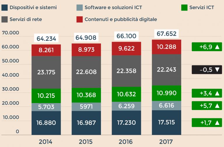 Digitale, si rafforza la crescita dell'Ict: nel 2017 previsto +2,3% @WalterIasiello_