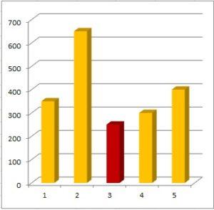 Creare un grafico con Excel