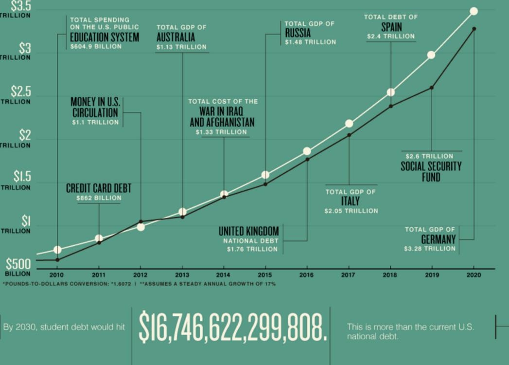 USA: Come Il (Mostruoso) Debito Studentesco Può Diventare Un Problema