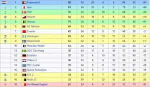 Eredivisie: Feyenoord campione d'Olanda dopo 18 anni