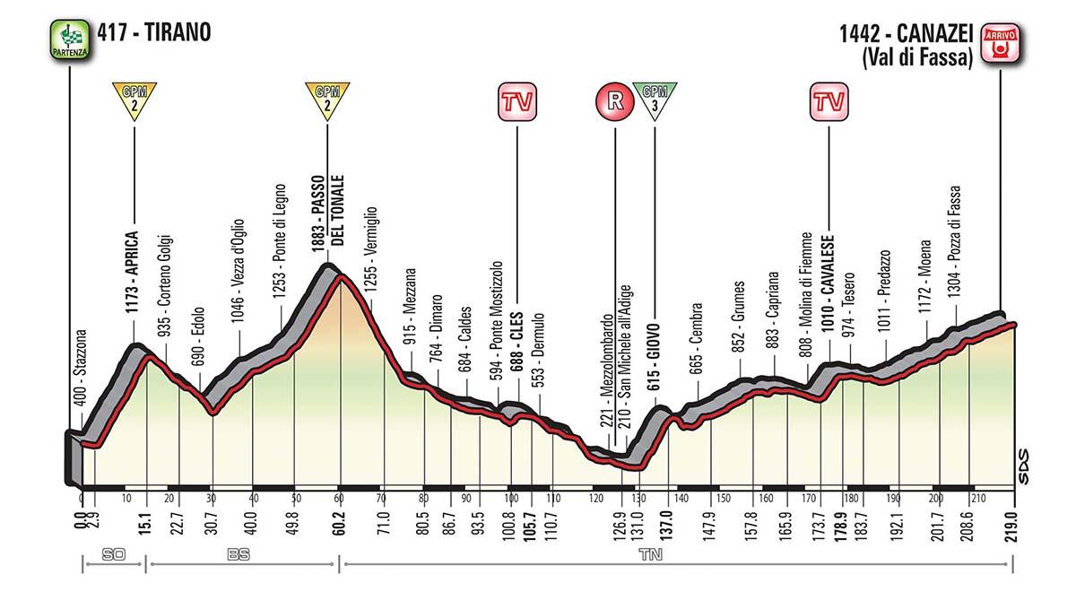 Giro d'Italia 2017: 17° Tappa – Tirano > Canazei (Val di Fassa)