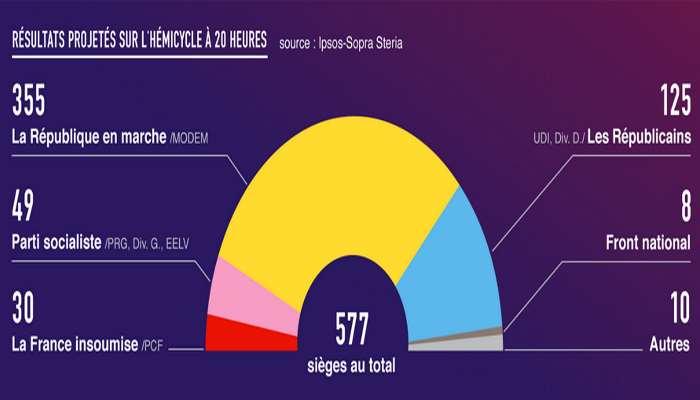 Legislative in Francia, Macron conquista la maggioranza dei seggi all'Assemblea Nazionale