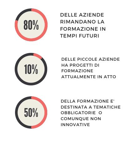 In Italia tra i lavoratori è emergenza formazione