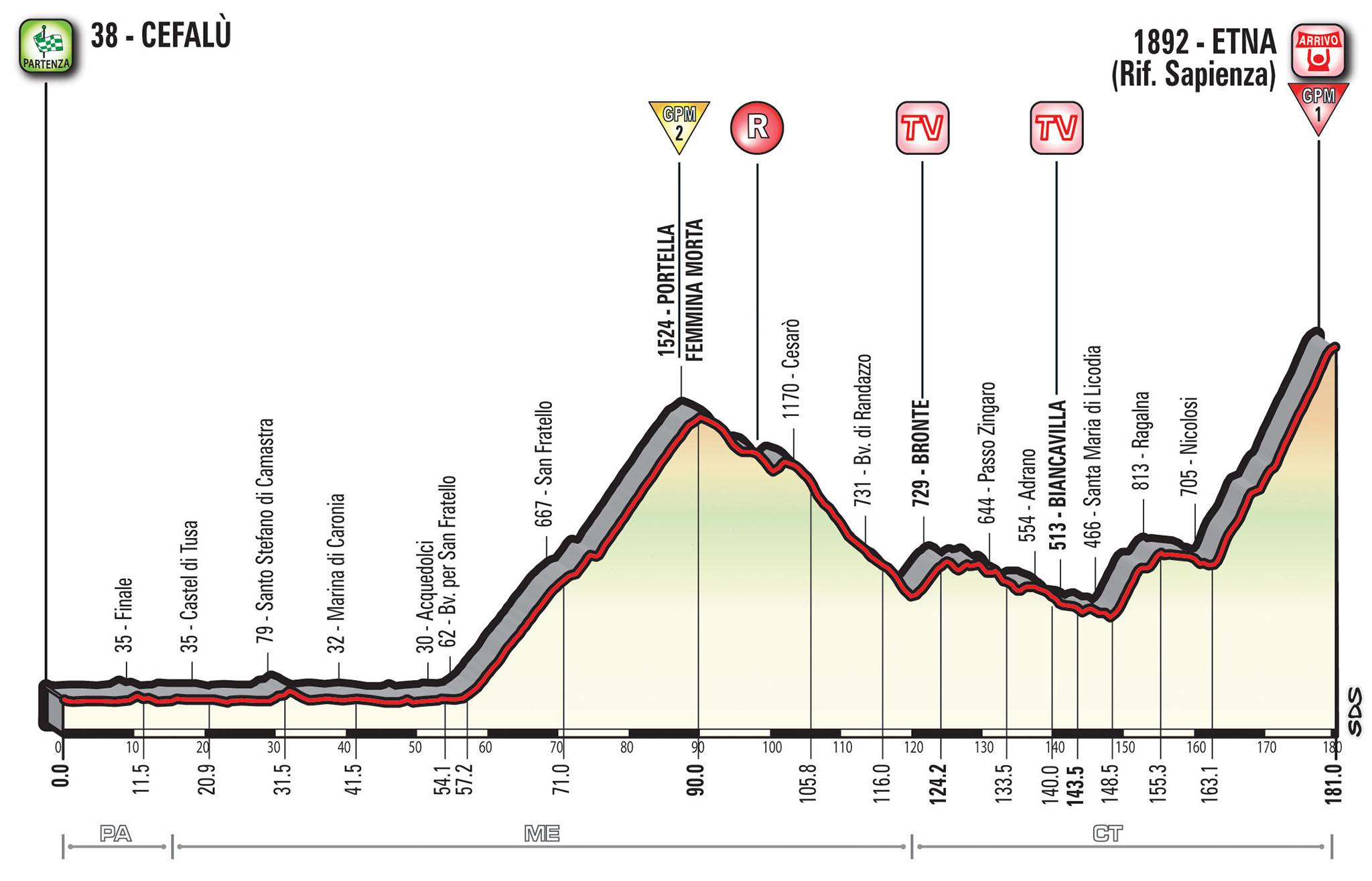 Giro d'Italia 2017: 3° Tappa Cefalù Etna