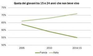 In 10 anni i giovani bevitori italiani sono calati del 5%