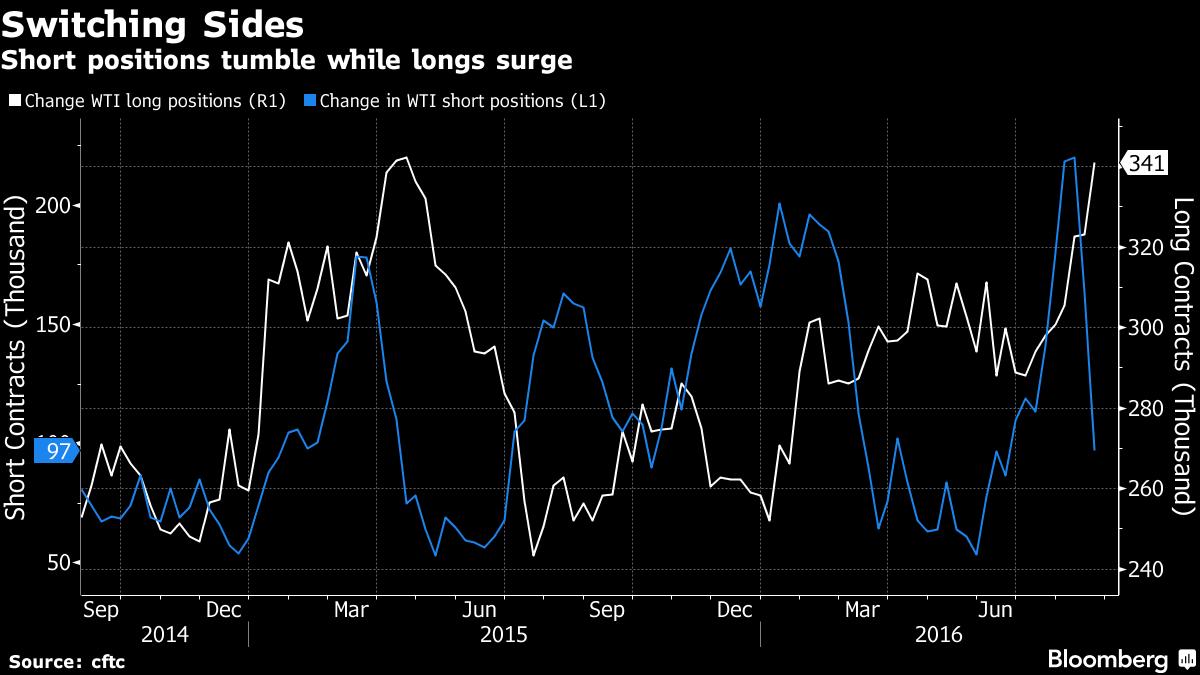Petrolio: Il Mercato Comincia A Credere In Una Svolta?