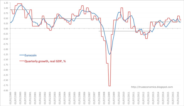 Europa: La Crescita Sta Per Rallentare
