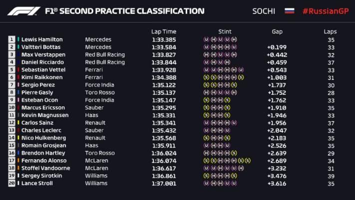 F1: Vettel, tanto da fare questa notte
