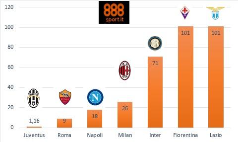 SERIE A - Juve sempre più sola, il Napoli sprofonda in quota, Roma stabile