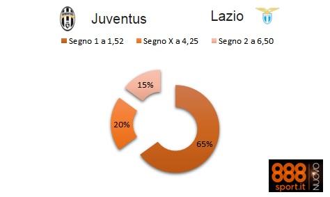 Serie A Juventus-Lazio: su 888Sport.it solo il 15% punta sui biancocelesti