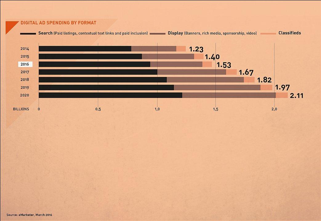 Aumenta spesa online adv in Russia fino a 2020: 2,11 mld $, opportunità Made in Italy